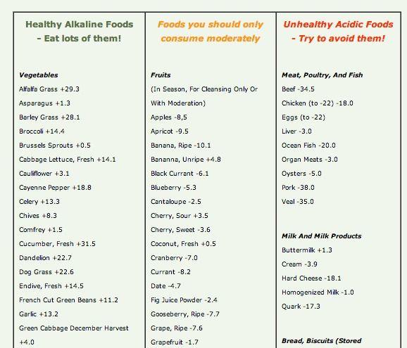the ph balance diet pdf