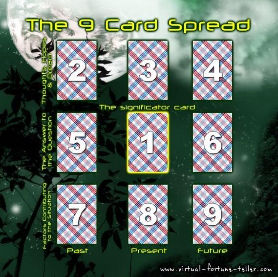 3 card spread lenormand