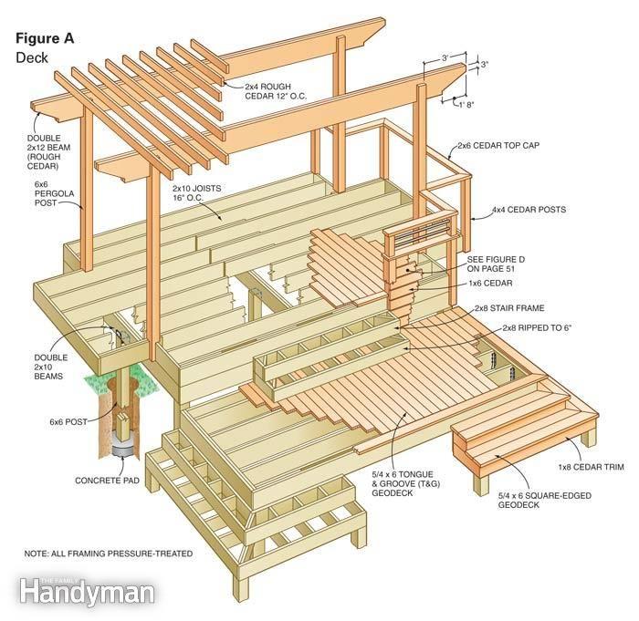 Dream deck plans for Family handyman house plans