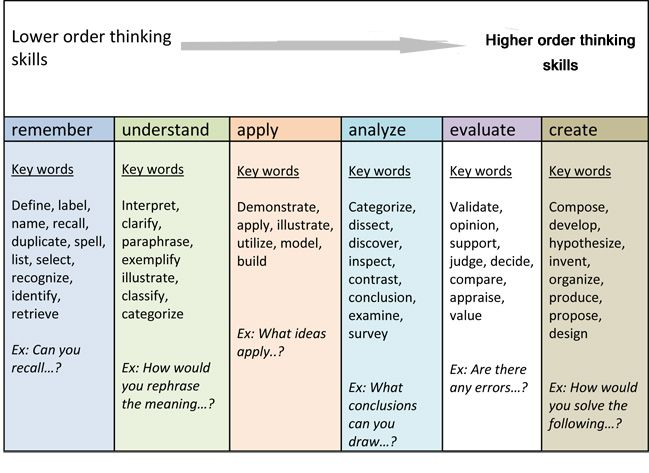 blooms taxonomy nursing education paper Incorporating bloom's taxonomy in learning domains (cognitive, psychomotor, and affective) using part i (previous order), write and revise the original learner objectives submitted.