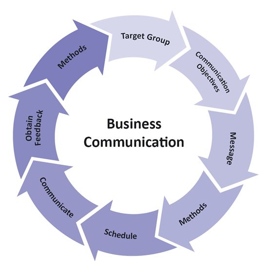 bussiness communication The 3 types of business communication business communication is an essential part of any enterprise any member of an organization should be able to share their ideas in an effective manner and to express their clear recommendations towards a company-related topic.