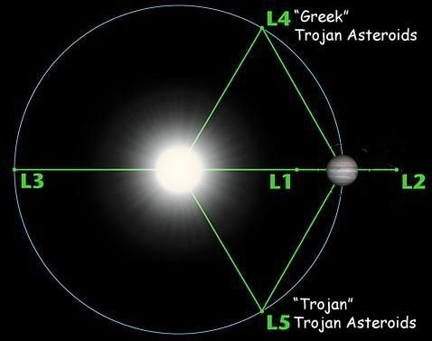 Trojan Asteroids Jupiter - Pics about space