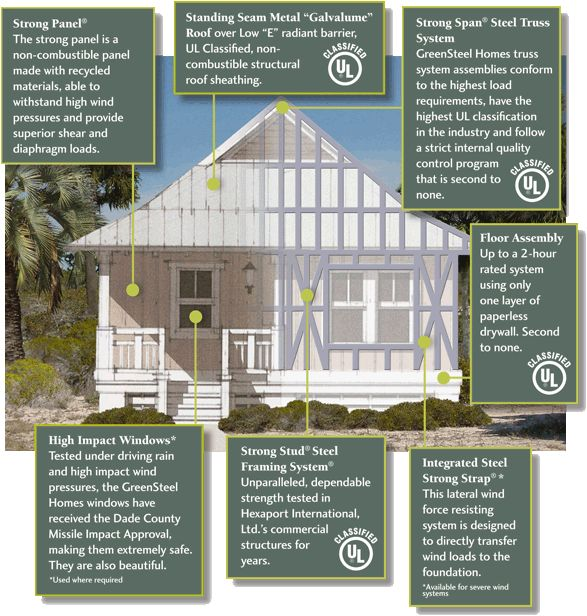 Hurricane proof homes pretty lil casa pinterest for Hurricane proof home plans