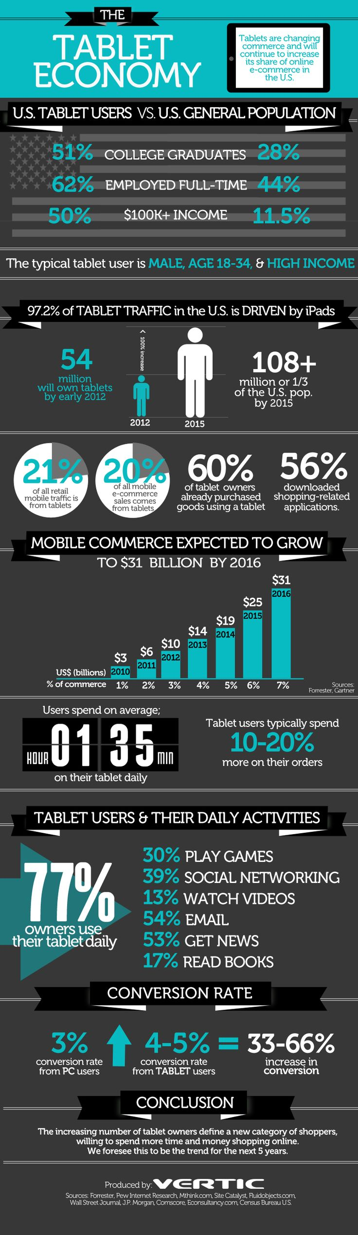 Great info on tablet shoppers,