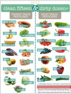 Dirty Dozen Fruits and Vegetables