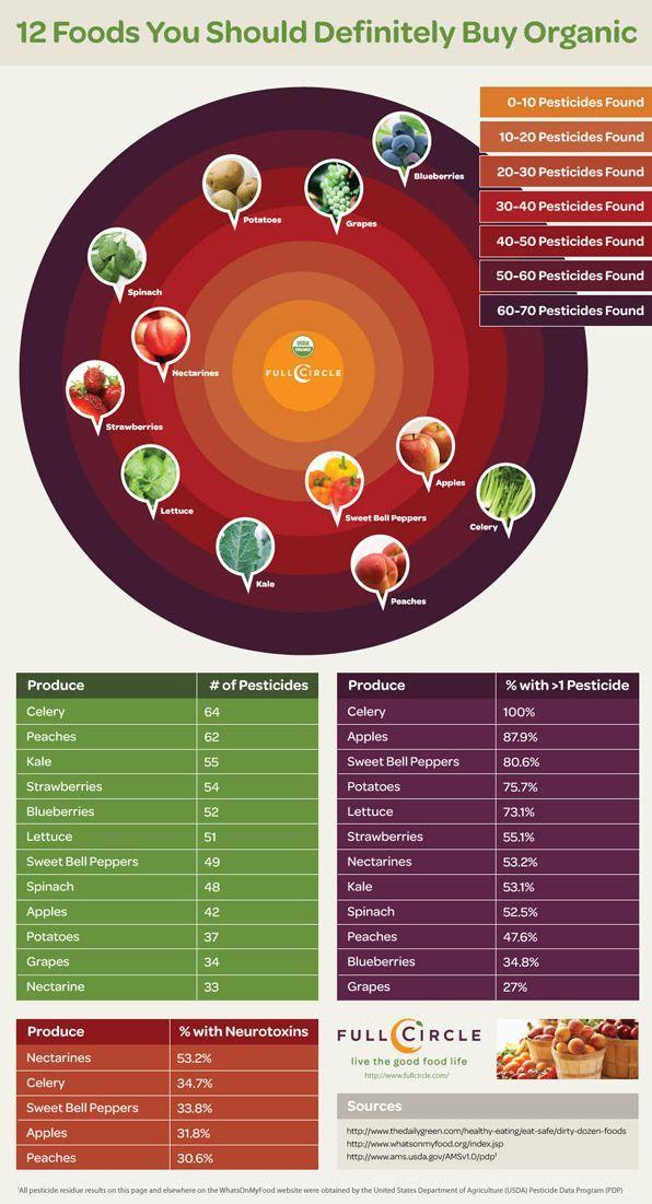 12 organic foods