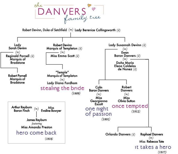 Danvers family tree Elizabeth Boyle Books Pinterest Family trees - project completion report