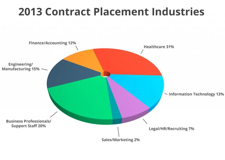2013 Top Industries for Contract Staffing #recruiting