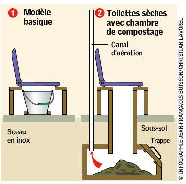 principe toilette s 232 che permaculture