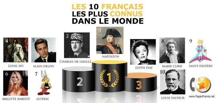 les 10 francais les plus connus au monde la plus belle