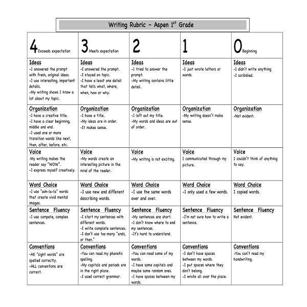 essay grading rubric template