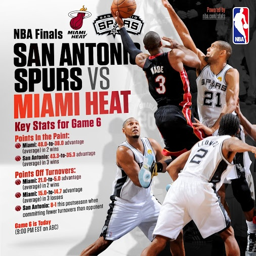 Spurs & Heat: NBA Finals 2013 | PASSION for SPORTS | Pinterest