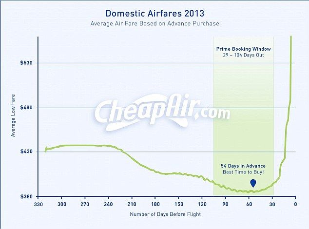 Prime booking window: The CheapAir research indicates booking flights