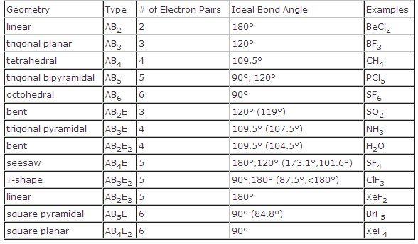 Molecular Geometry Chart Newyearoltestinfo cvfreeletters