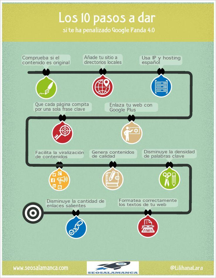Los 10 pasos para salir de una penalización de Google Panda 4.0 Infografia en español. #CommunityManager