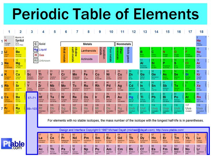 interactive periodic table ptable science