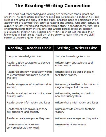 reading writing connection A strong correlation exists between reading ability and writing ability but it's much stronger in one direction than the other some students who.
