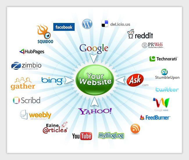 #social media marketing & using it the smart way