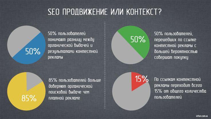Эффективность контекстной рекламы и smm