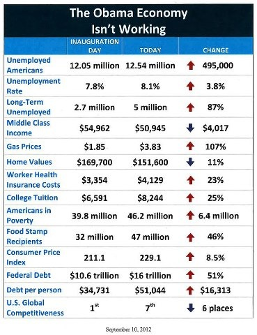 Obama economy is not working.This is an eye opener!