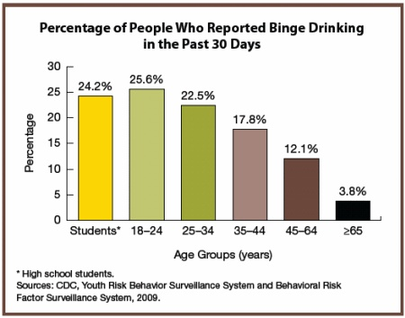 binge drinking thesis B thesis statement: alcohol consumption is quickly becoming a recreational activity for college (facts on the physical effects of binge drinking) b legal consequences of underage binge.