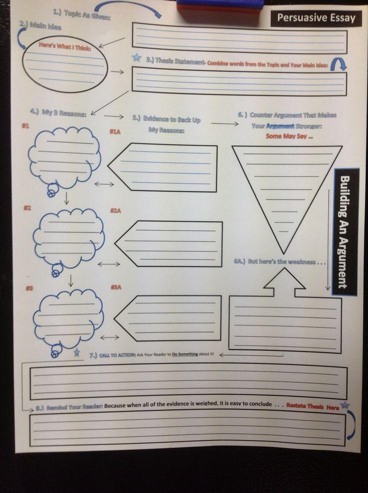 Persuasive essay builder
