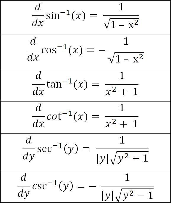 derivatives of inverse...