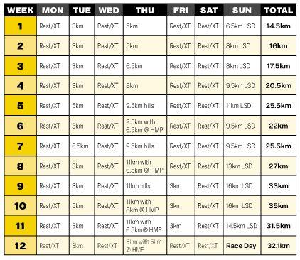 RW Half-Marathon Plan for Beginners - Runner's World Australia and New ...