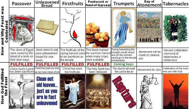 feast of weeks rapture