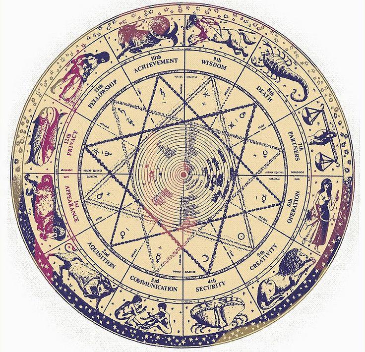 Zodiac signs elements astrology zodiac pinterest