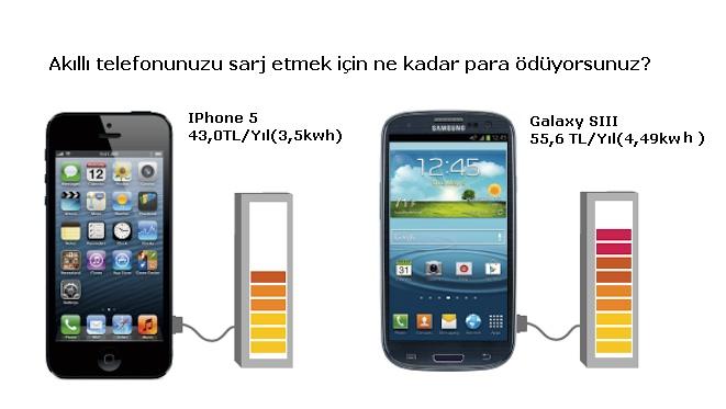 Akıllı telefon karşılaştırma