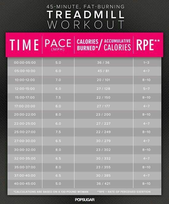 Treadmill Interval Workouts: 45 Min Fat Burning Treadmill Workout