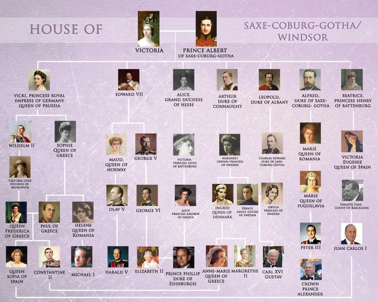 Royal Lineage Tree Dating Bet on a support To Queen Victoria
