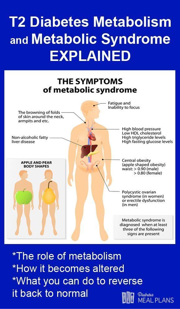 Symptoms of diabetes
