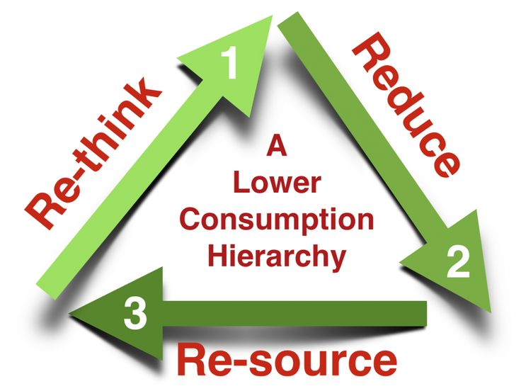 Three simple steps to reduce your consumption from NW Edible.