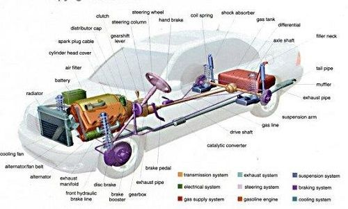 Car parts dictionary 2015 best auto reviews for Simple car parts