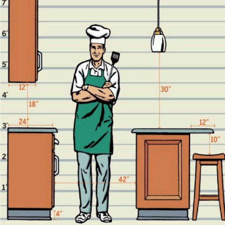 standard kitchen dimensions via toh design reference pinterest