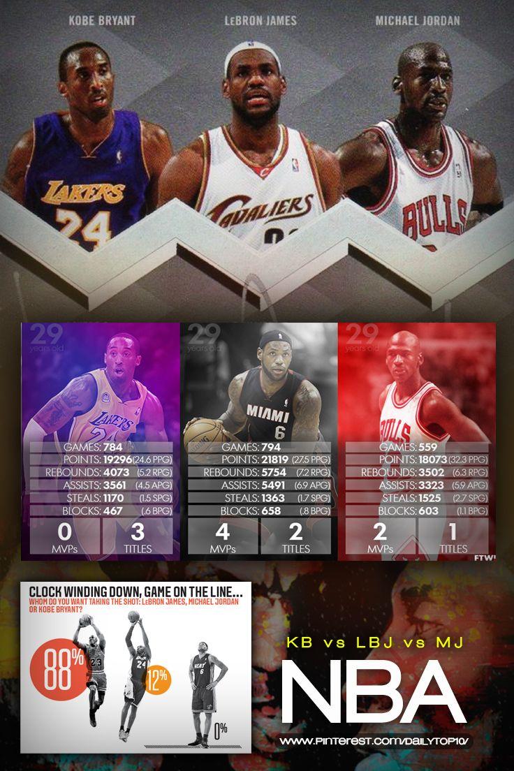 Infographic kobe vs jordan