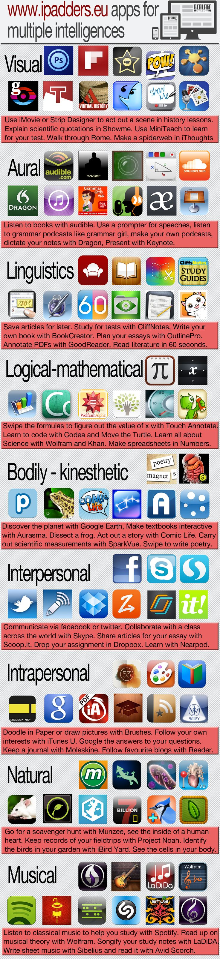 iPad Apps for Multiple Intelligences