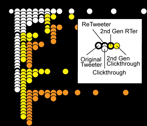 Viral Marketing Visualization