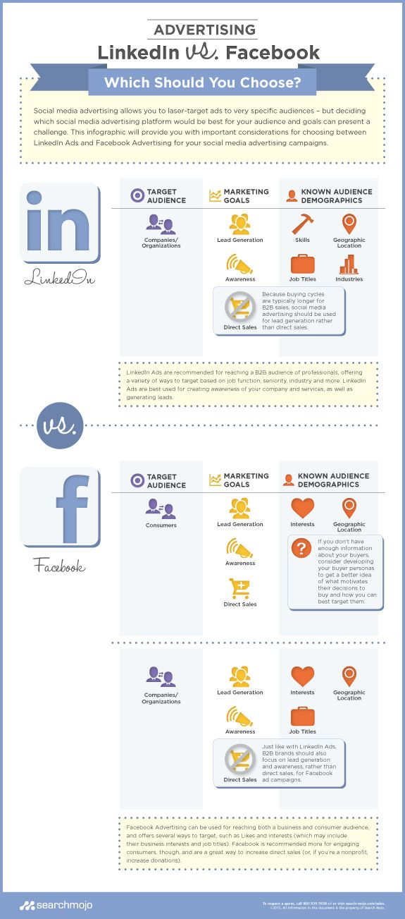 LinkedIn vs. Facebook Advertis