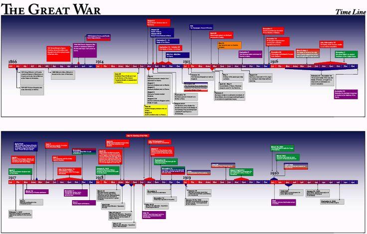 Ww Timeline Pinterest Ojays Paper