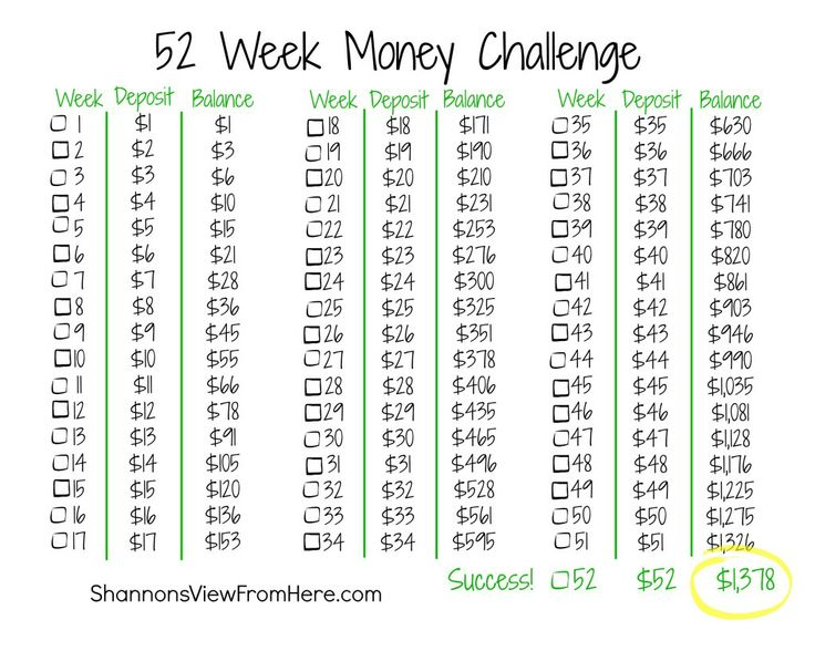Shannon's View From Here - FREE Printable 52 Week Money Challenge
