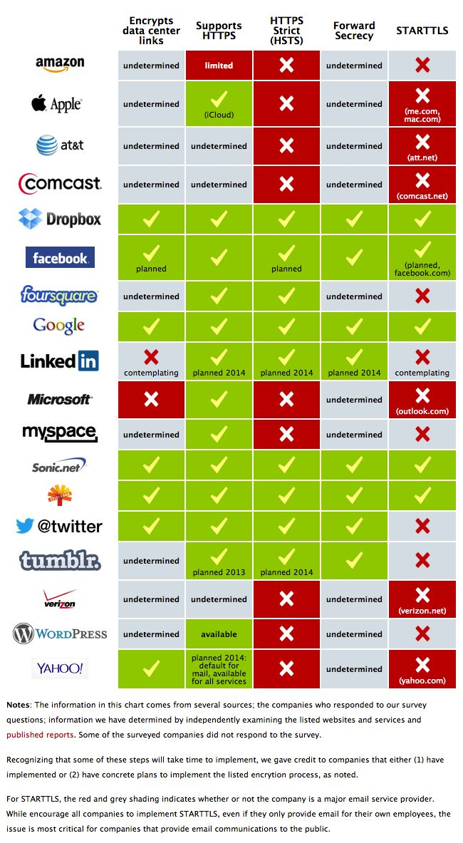 Which companies doing what kinds of encryption