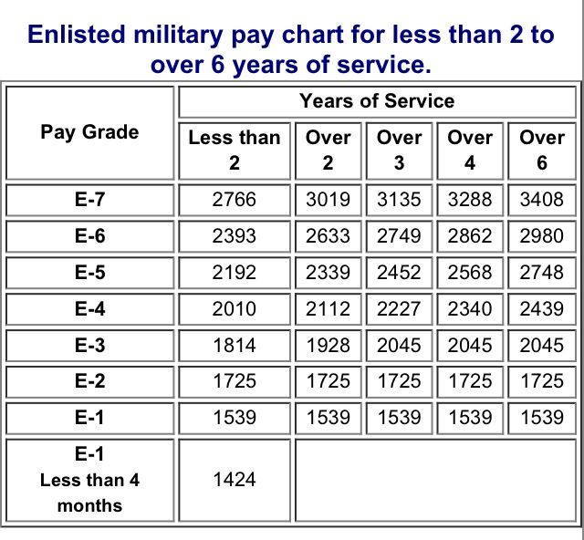 army national guard pay charts 2017