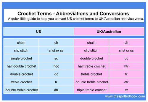 Crochet Terms - Abbreviations and Conversion at The Spotted Hook