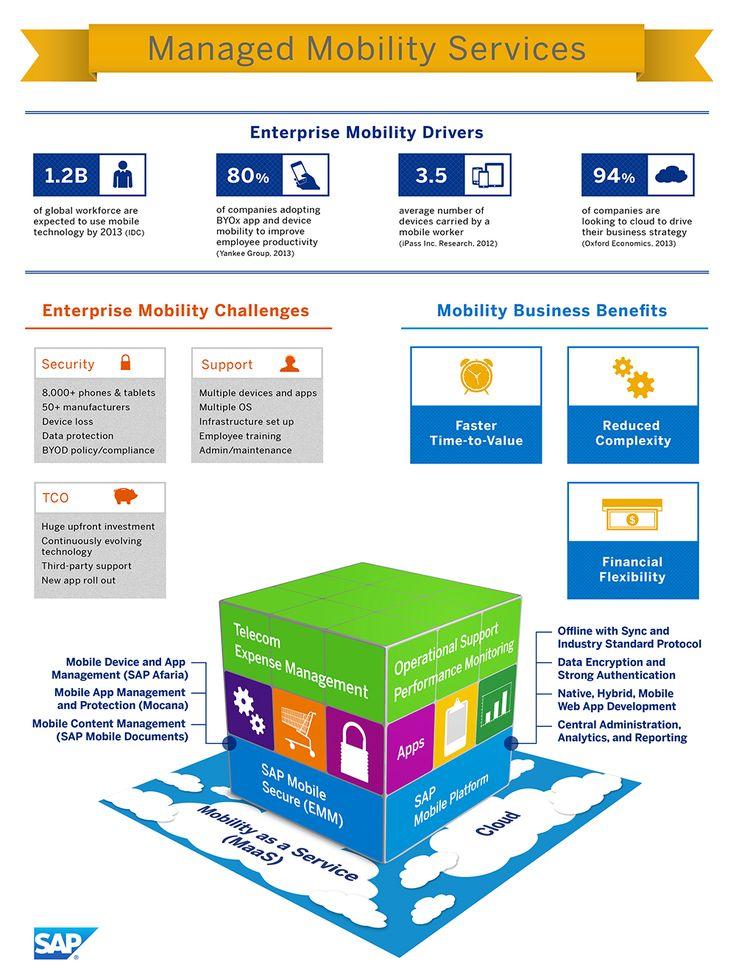 ... Mobility Services | SAP Mobile | Pinterest