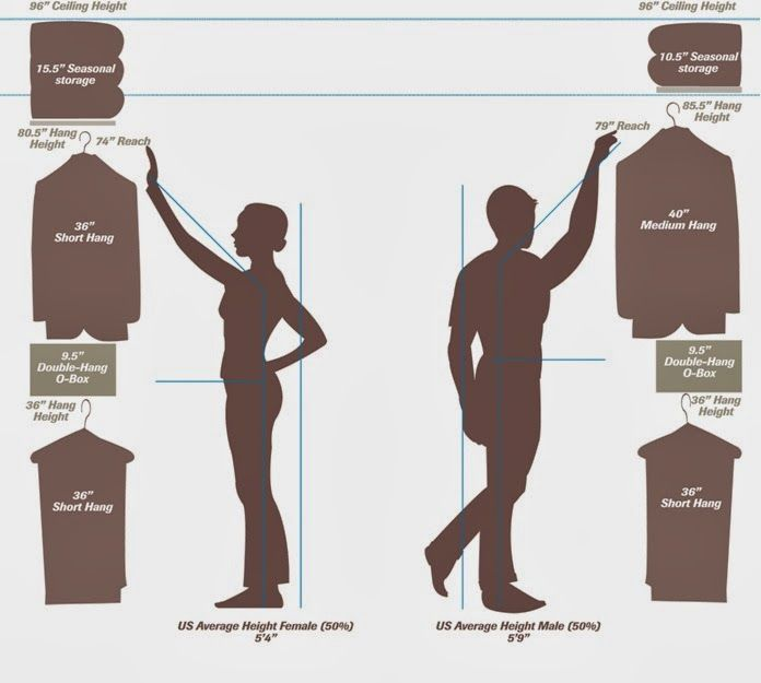 A guide shop pinterest Walk in closet measurements