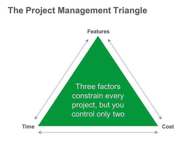 iron triangle in project management The traditional paradigm for project success focused on the elements defined as part of the iron triangle -- scope, quality, and time and cost.