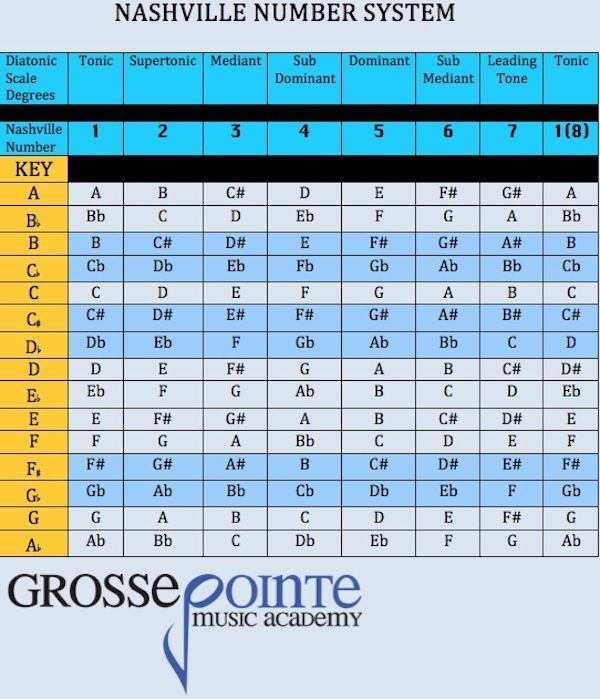 Nashville Number System   Charts / Tables / Datasets   Pinterest